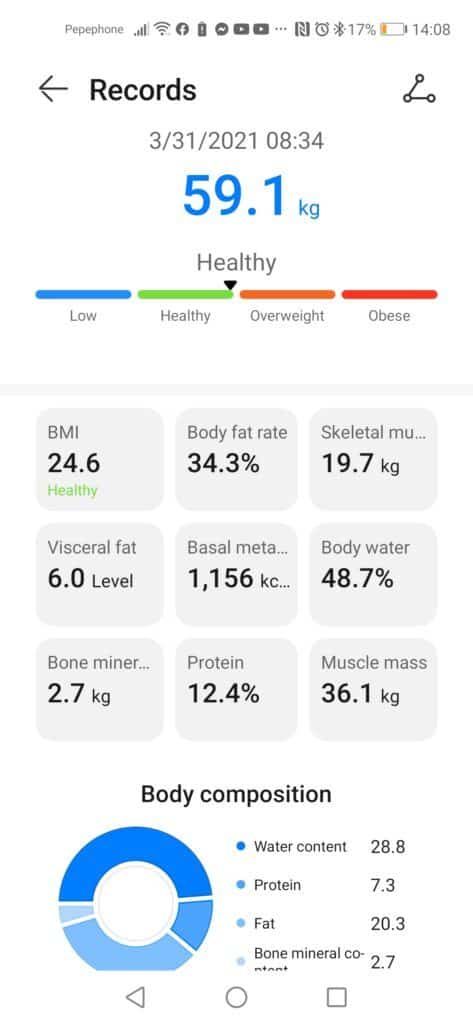 round 2 result of 21-Day Fat Loss Challenge